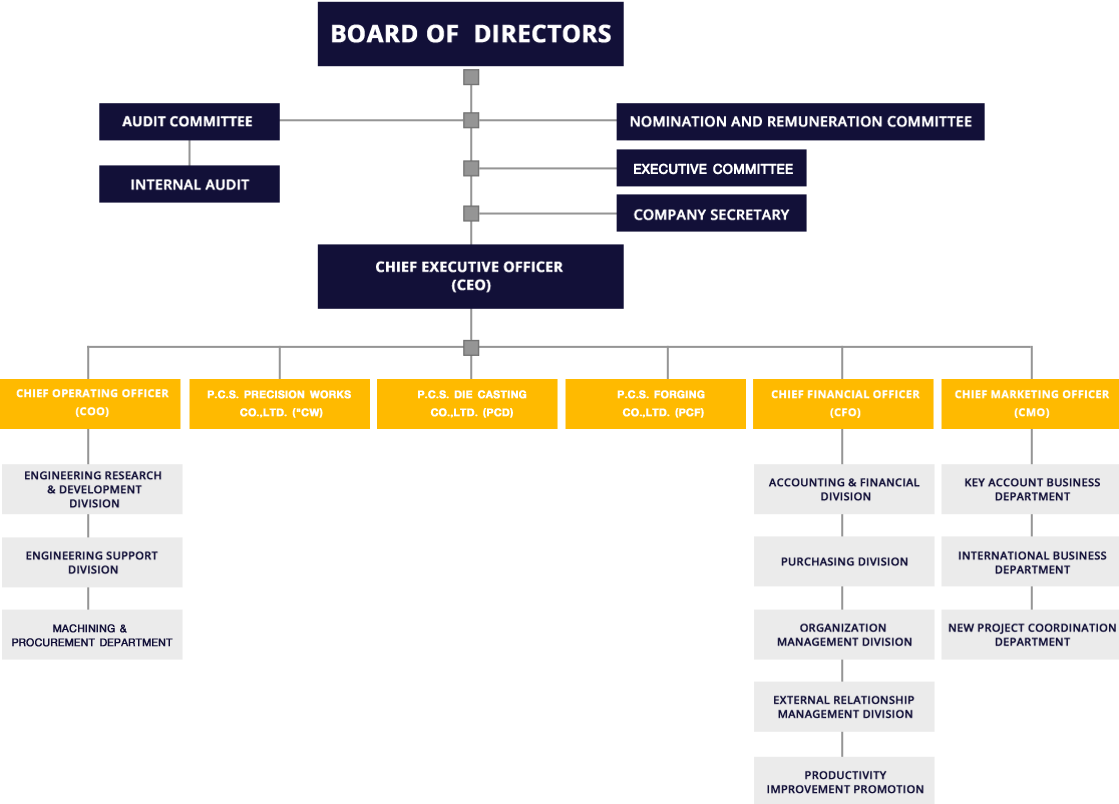 eureka forbes project on organization structure For this to happen, not only are shared systems and practices vital, but there needs to be a common language in terms of tools, protocols, project design and metrics to provide a common foundation.
